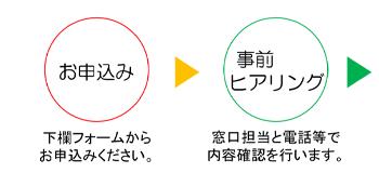 お申込み→事前ヒアリング