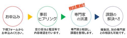 お申込み→事前ヒアリング→専門家の派遣→課題の解決へ!