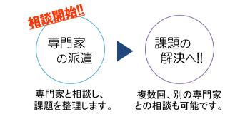 専門家の派遣→課題の解決へ!