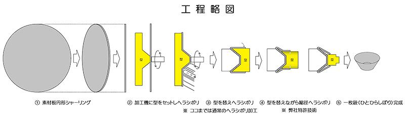 一枚鉸(ひとひらしぼり) 工程略図