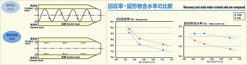 ID高効率スクリューデカンターの開発 「沈降粒子のキャリーオーバー防止」「回収率・固形物・固形物含水率の比較」