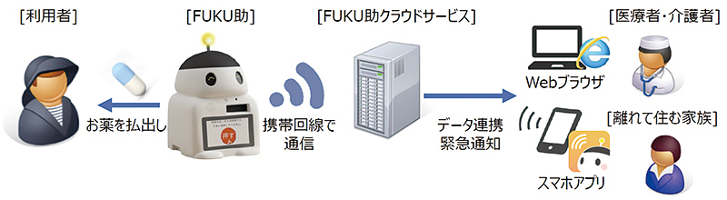 FUKU助イメージ写真1